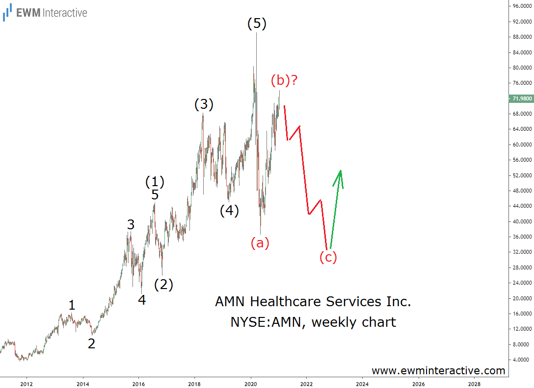 AMN Healthcare stock can decline by 50% in wave C