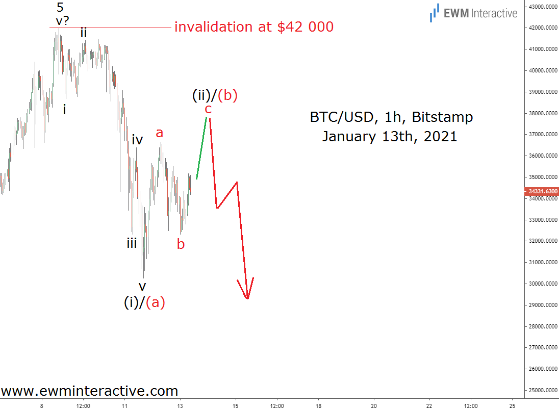 Bitcoin to complete bearish Elliott Wave cycle