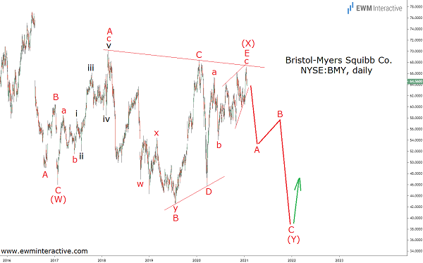 Approach Bristol Myers stock with caution above $60
