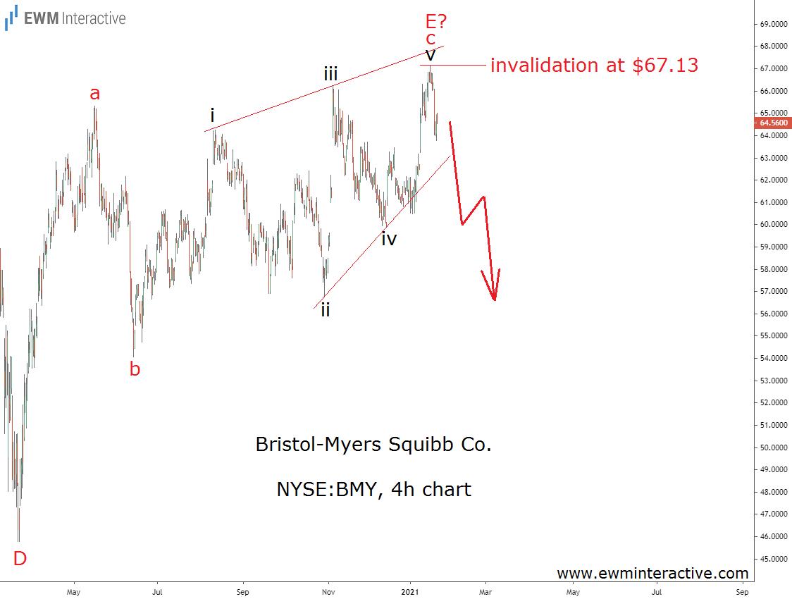 Bristol Myers stock looks bearish below $67