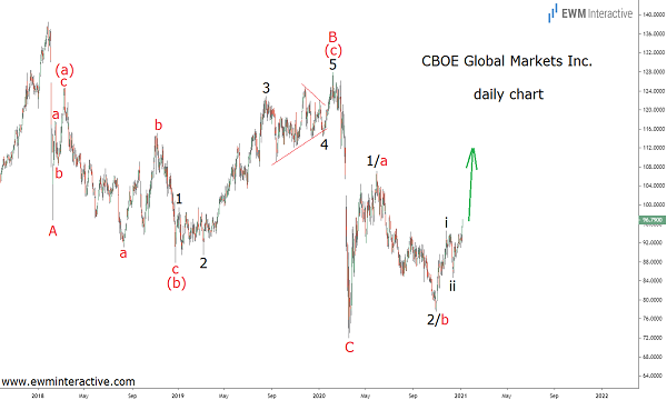 CBOE stock can rise 35% in Elliott Wave recovery