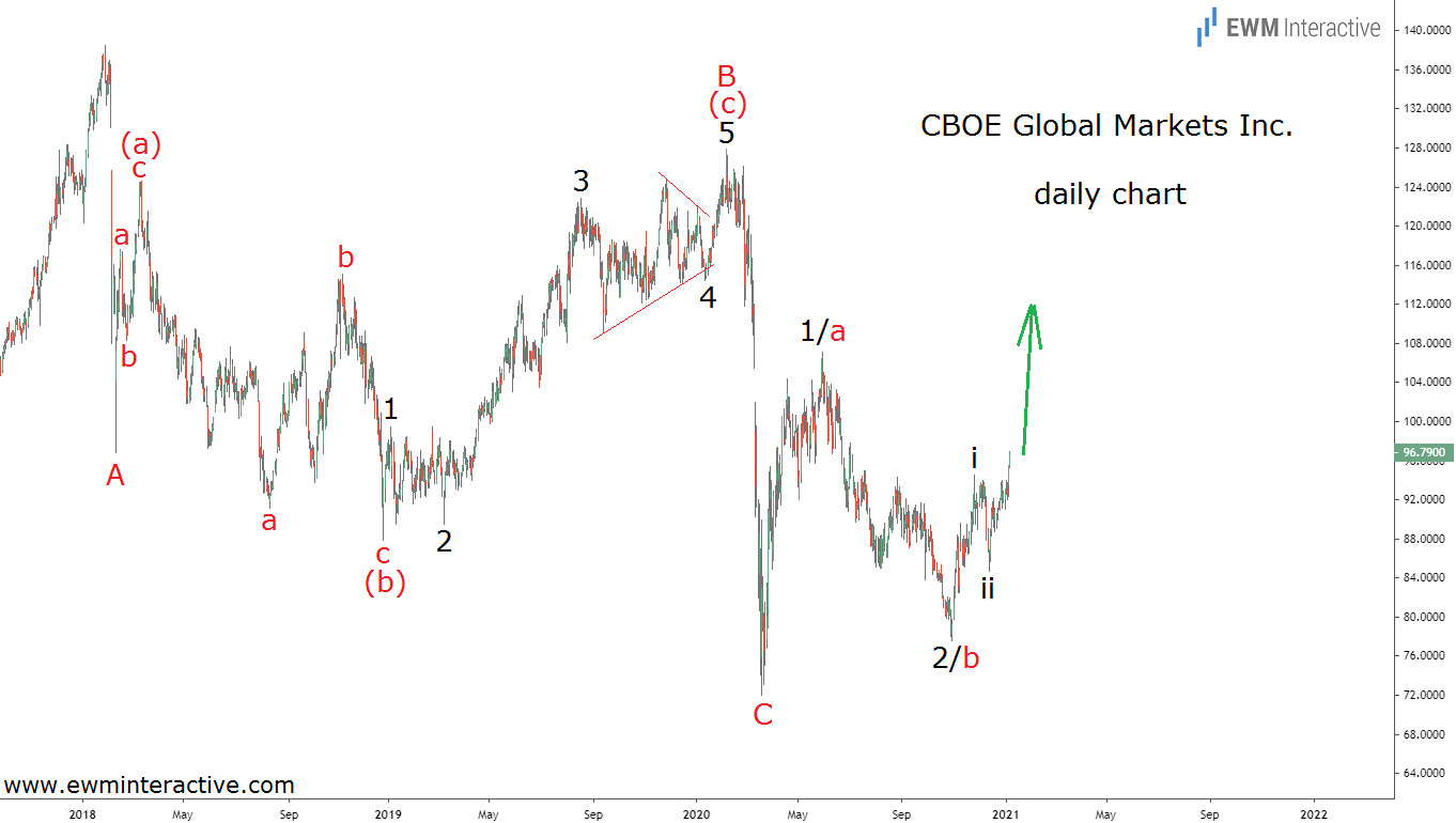 CBOE poised for an imminent 30% surge