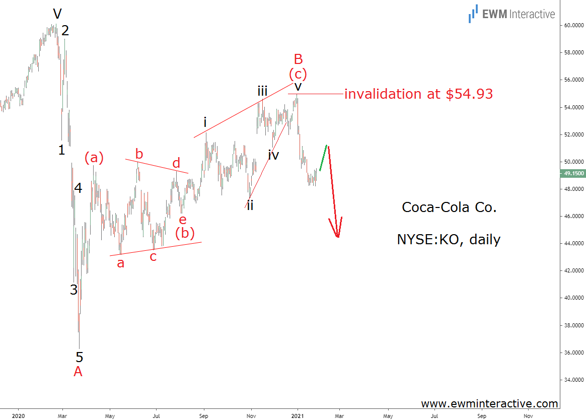 Coca Cola stock ready for another Elliott Wave dive