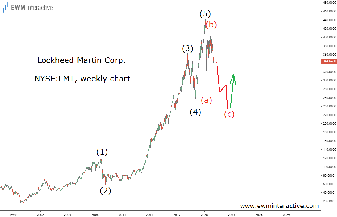 Lockheed Martin stock can drop 30% before the bulls return
