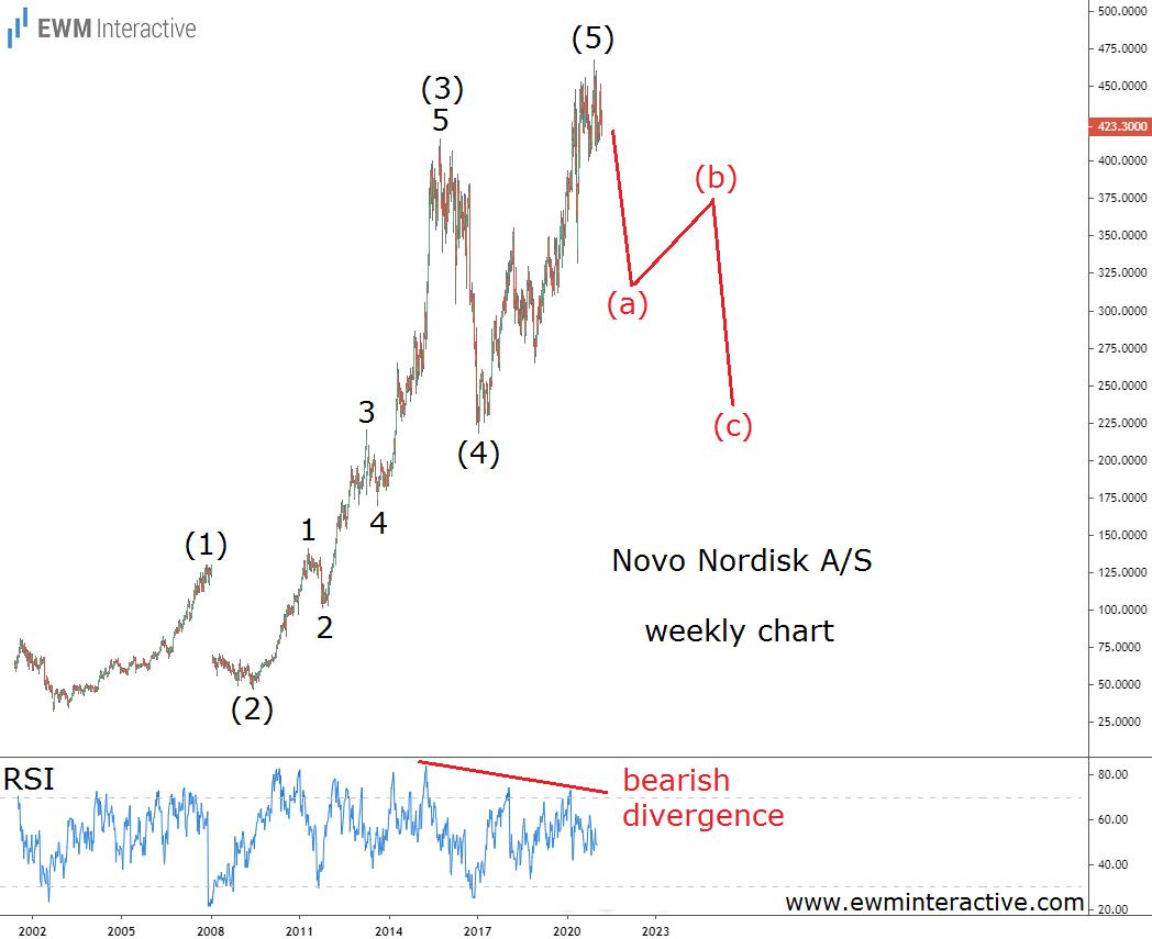 Novo Nordisk Elliott Wave chart indicates weakness ahead