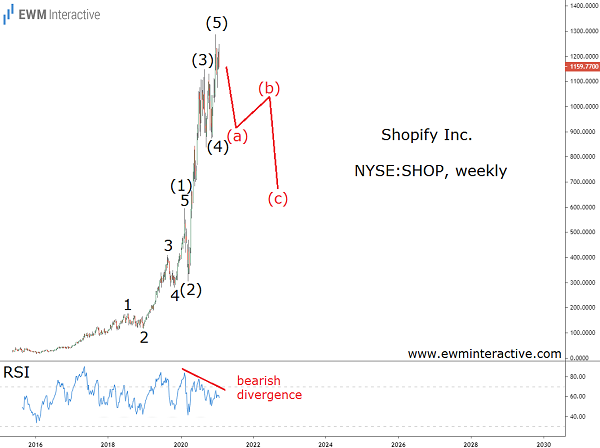 Shopify stock to lose half in Elliott Wave correction