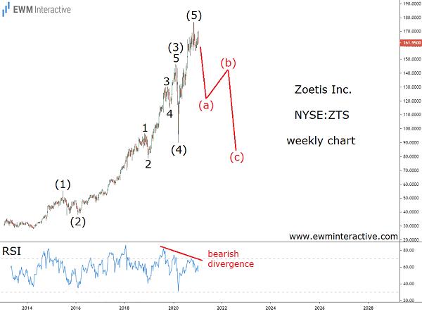Zoetis stock ready for a major bearish reversal
