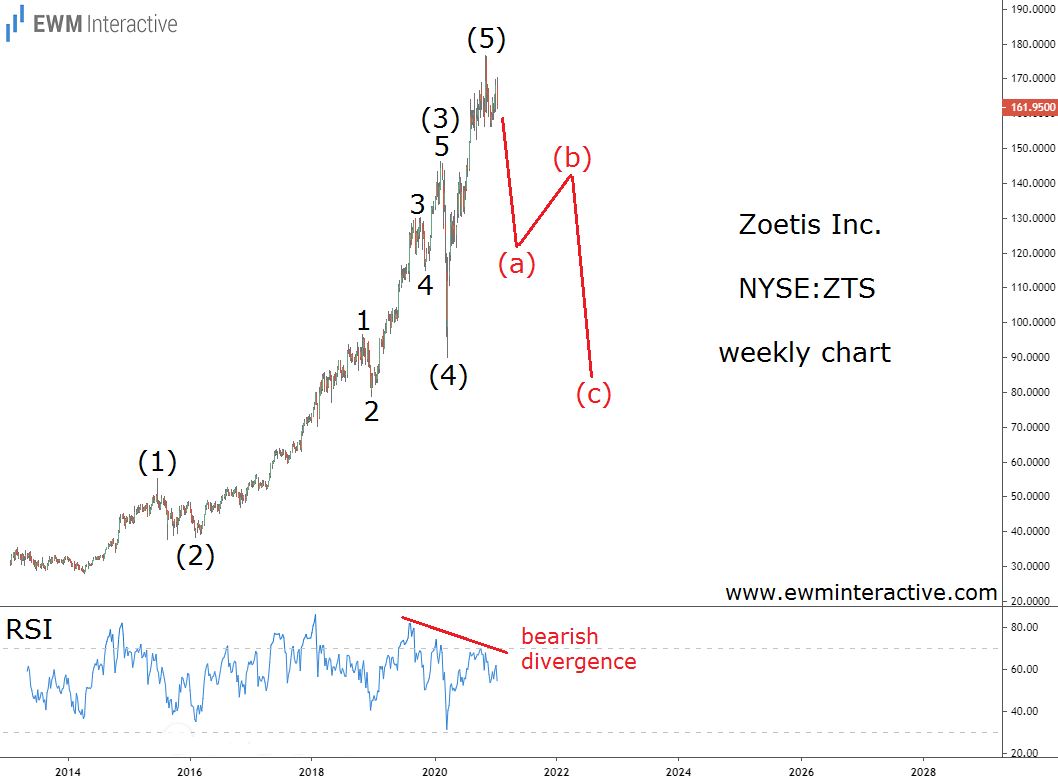 Zoetis stock can to lose half its value in Elliott Wave correction