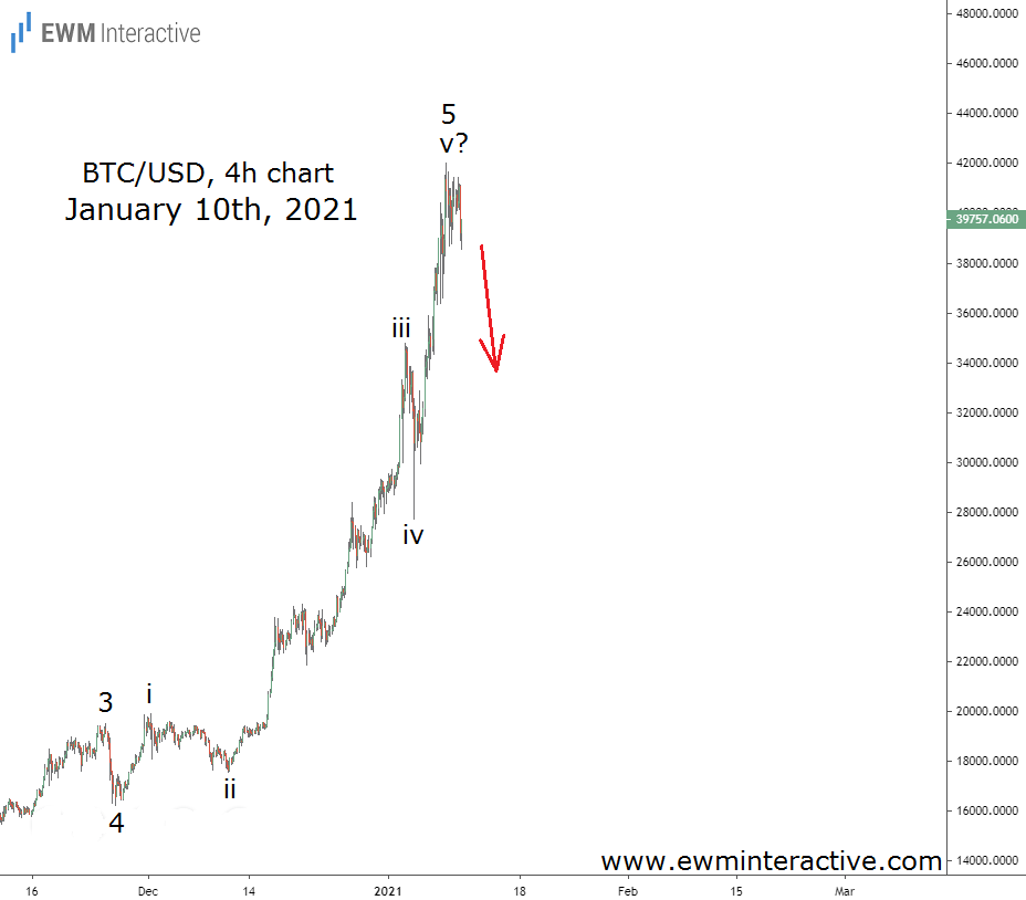 Predicting the Elliott Wave reversal in the price of Bitcoin