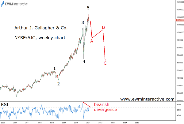AJG stock poised for a 50% Elliott Wave decline