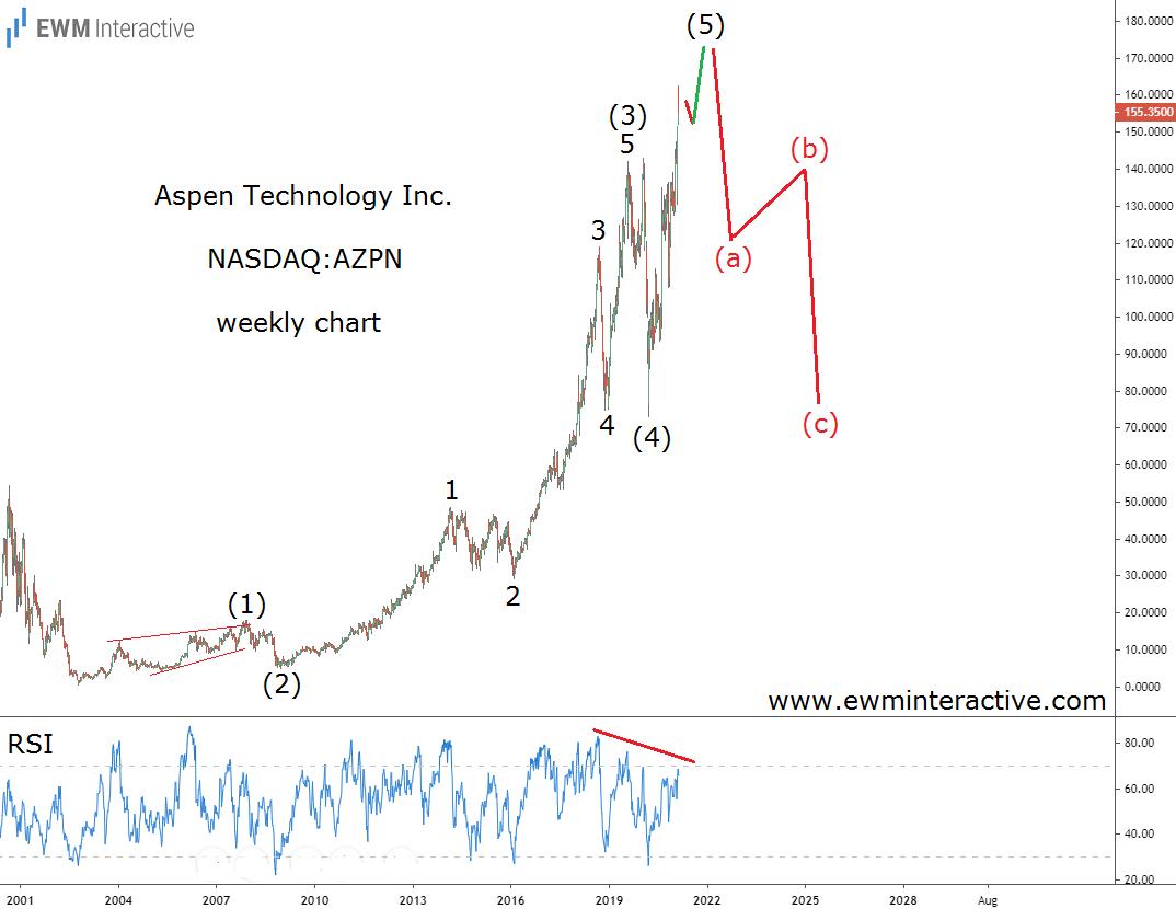 AZPN stock poised for a bearish Elliott Wave reversal