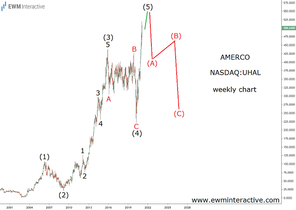Elliott Wave and Fundametals point in One Direction for Amerco