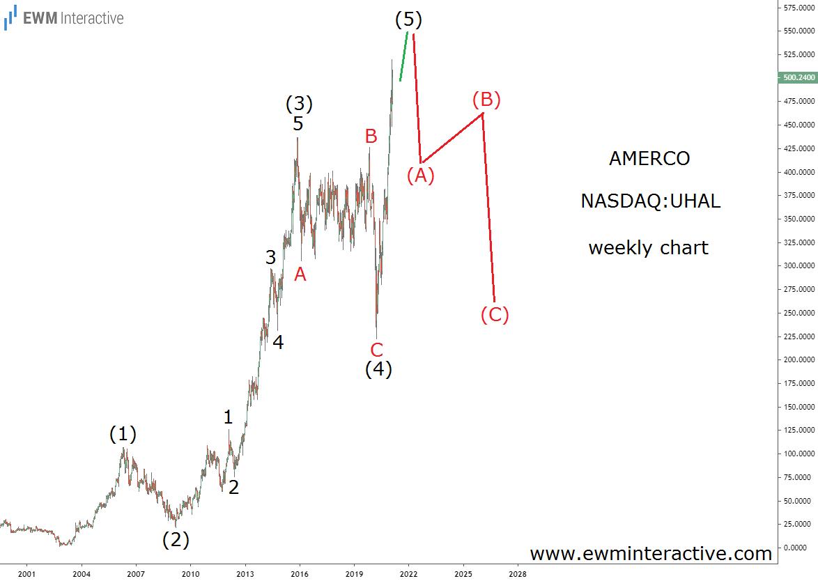 Amerco stock poised to a major bearish reversal