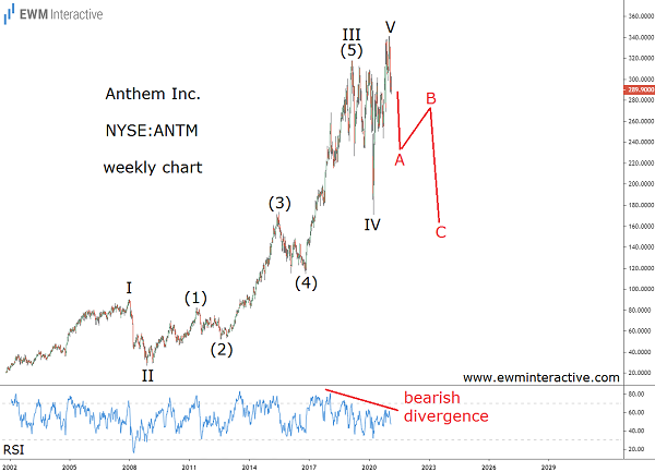 Anthem stock might be in a bear market already