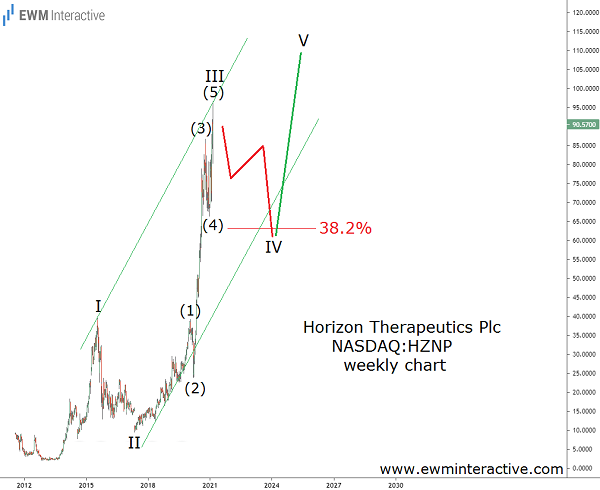 HZNP stock is due for a 30% Elliott Wave pullback
