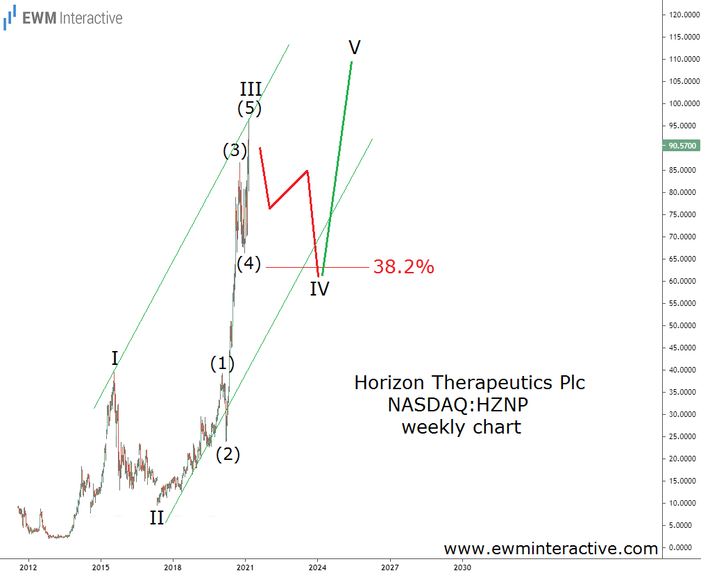 HZNP stock climbs to $90 in third wave of impulse