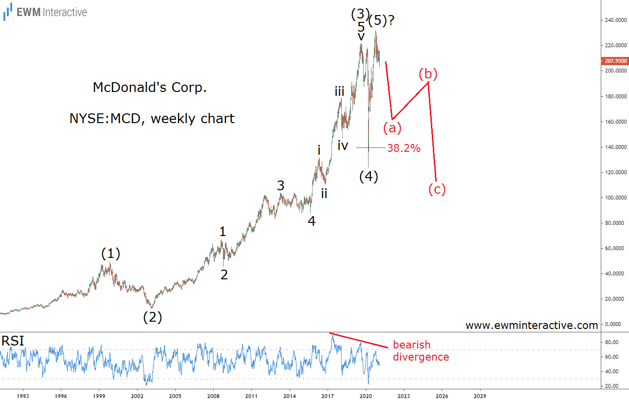 McDonalds stock can lose half its value in a bear market