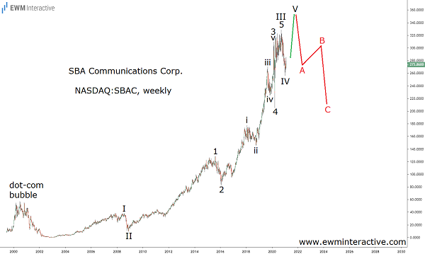 SBAC Stock facing Elliott Wave resistance approaching $400