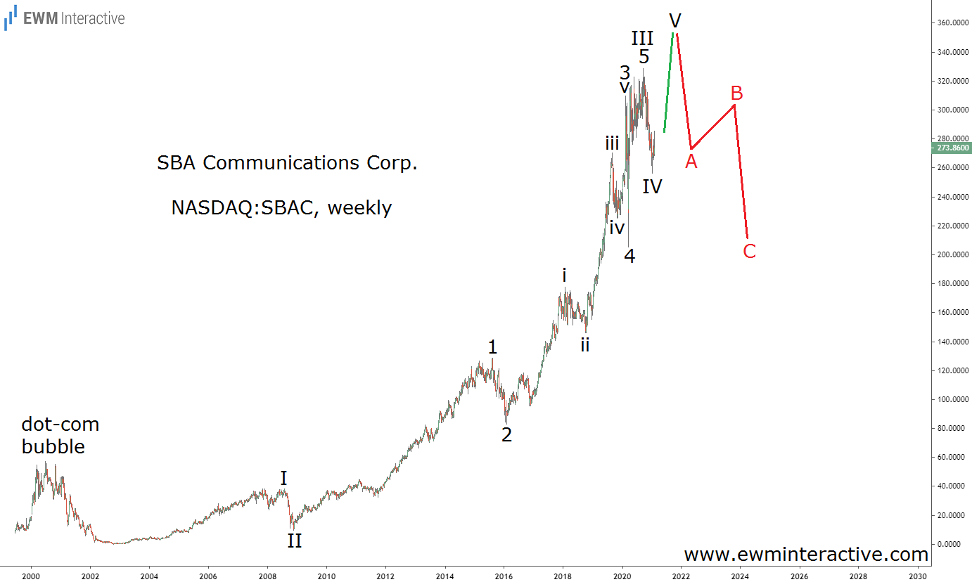 SBAC Stock aiming for $350 before the bears return