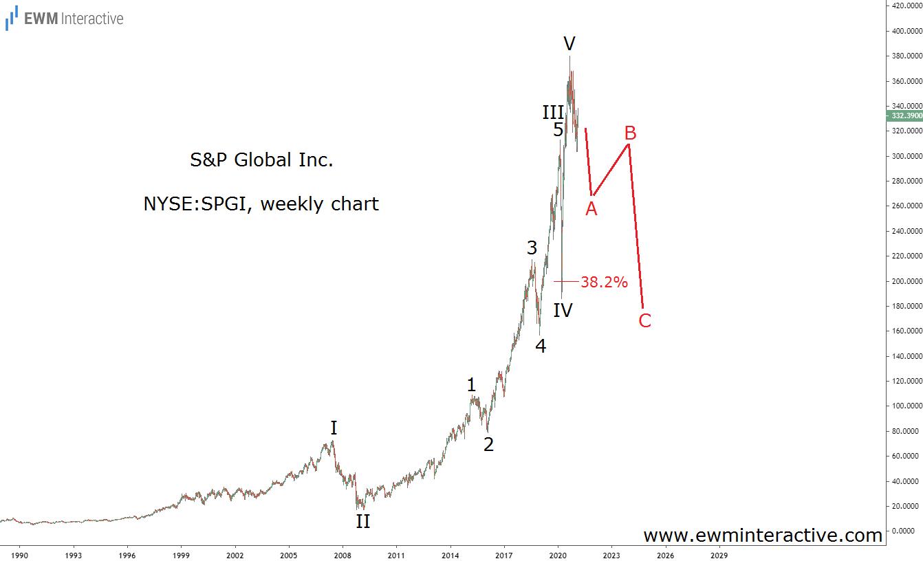 S&P Global может разочаровать в ближайшие пару лет