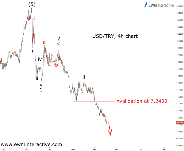 Not the time to bet against USDTRY bears