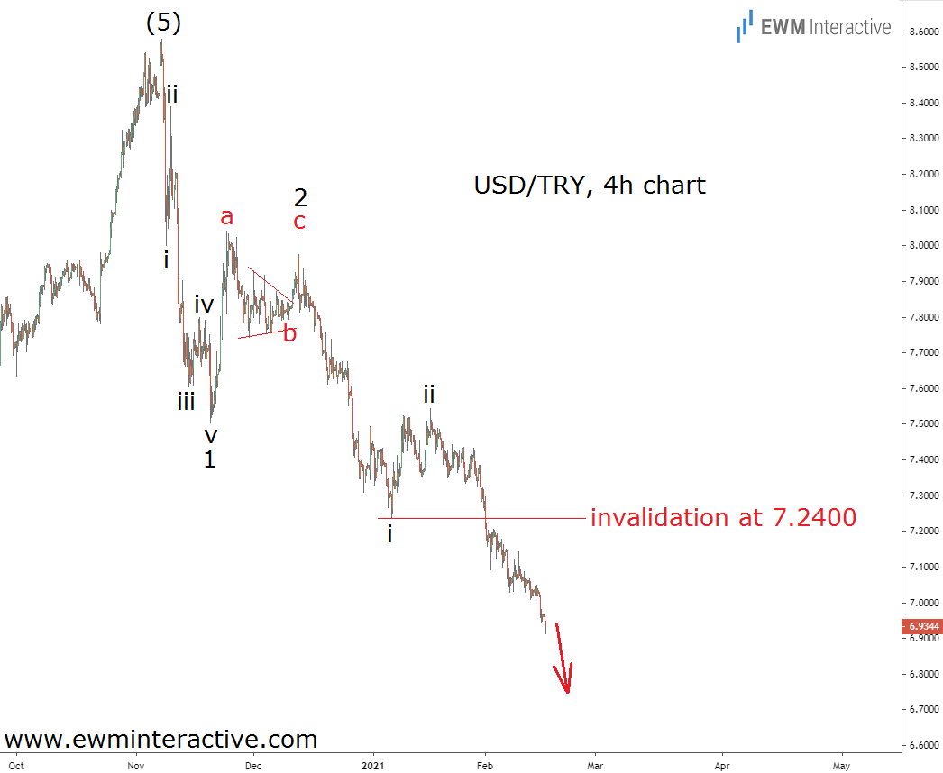 USDTRY bears remain in control as downtrend accelerates