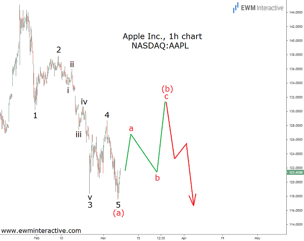 Apple stock poised for more weakness