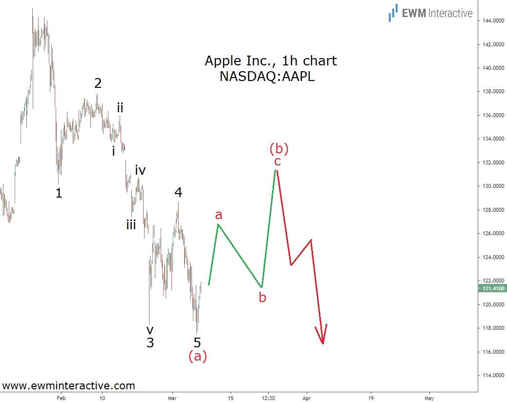 Акции Apple снизились - возможность или что-то другое?