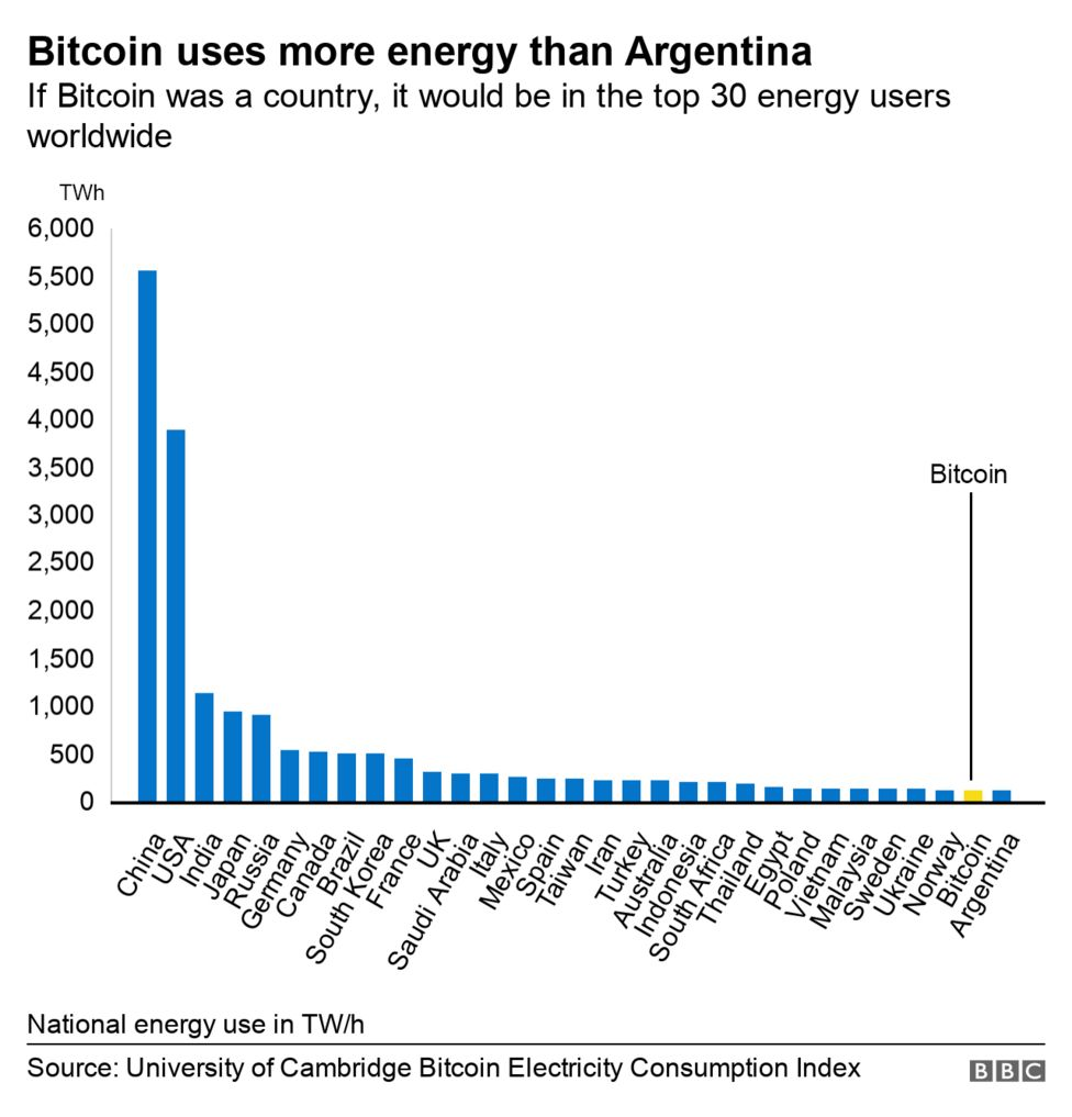 Bitcoin electricity consumption if it was a country