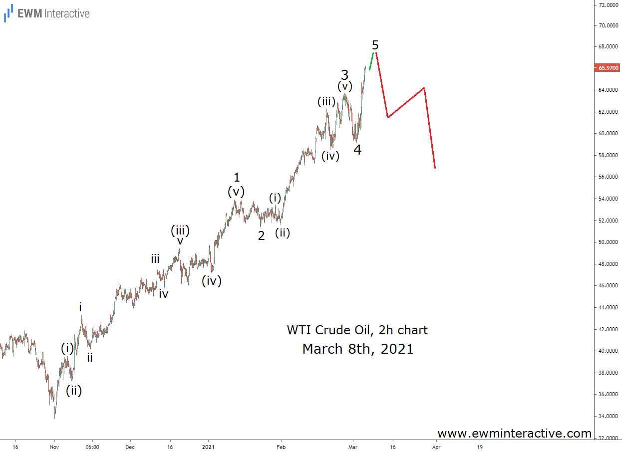 Crude Oil poised for a bearish Elliott Wave reversal