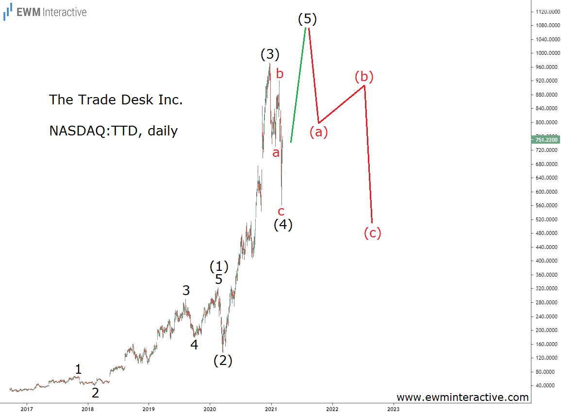 The Trade Desk Stock Can Reach $1100 before the Bulls Give Up