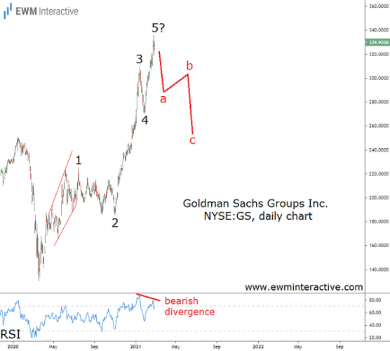 Goldman Sachs stock can tumble 20% in Elliott Wave correction