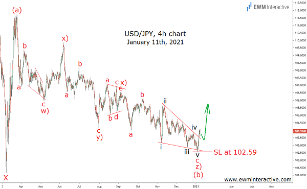 Two Months ahead of the USDJPY surge