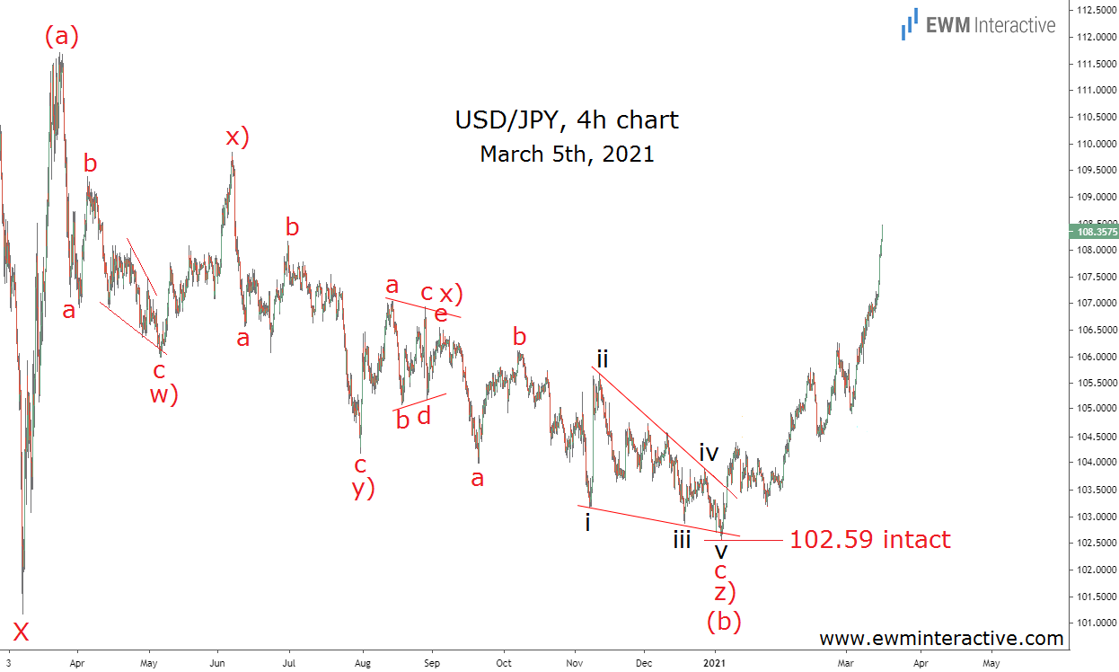 USDJPY surges by over 400 pips in less than two months
