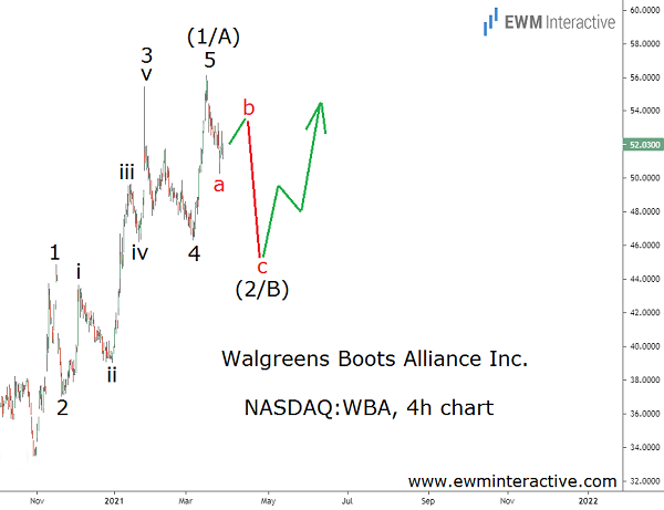 Walgreens poised for a sustained Elliott Wave recovery