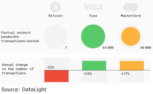Bitcoin network compared to Visa and Mastercard