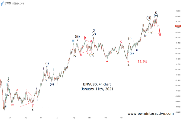 EURUSD 's 2021 decline makes Elliott Wave sense