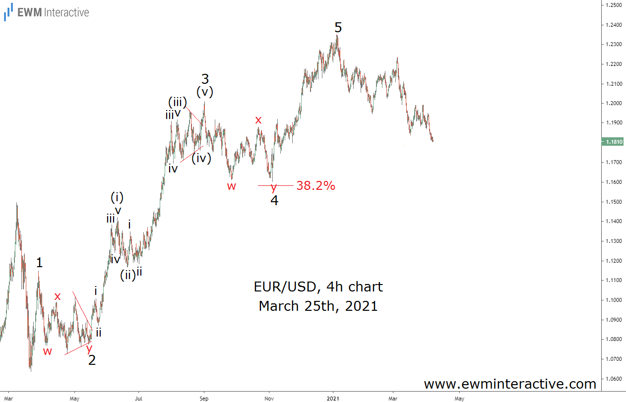 EURUSD loses over 400 pips in Elliott Wave correction