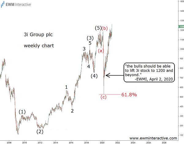 3i stock riding the covid recovery