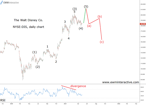 Disney Stock Poised for a Reversal - Elliott Wave analysis