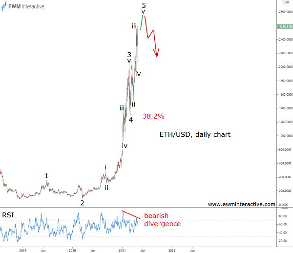 ETHUSD uptrend approaching its end - Elliott wave analysis