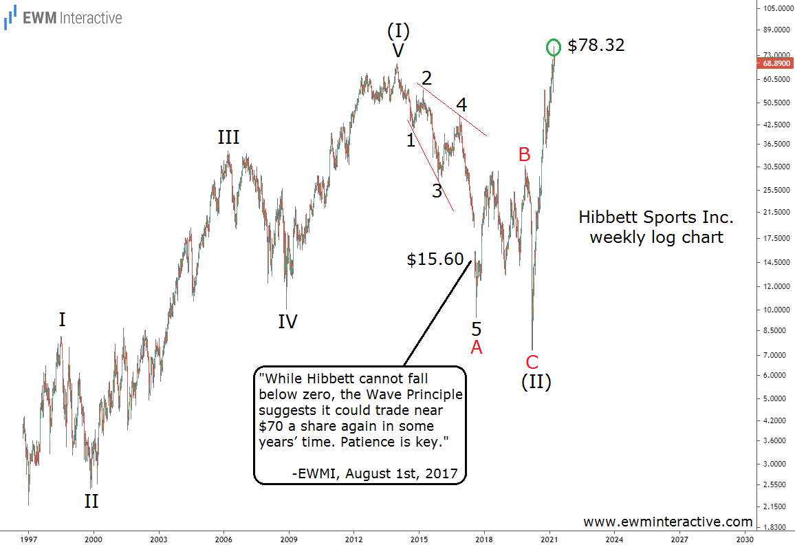 Hibbett stock approached $80 in post-pandemic Elliott Wave recovery