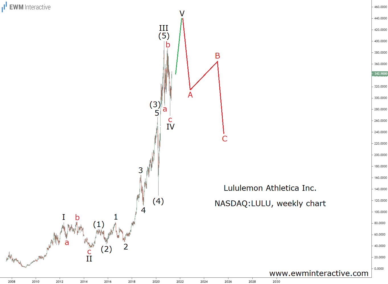 Lululemon Stock to form a bearish Elliott Wave reversal near $450
