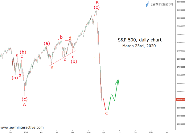 Predicting the bottom of the S&P 500 coronavirus crash