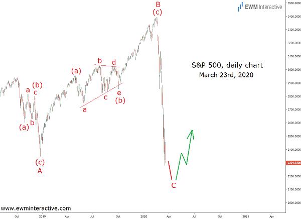Predicting the bottom of the S&P 500 coronavirus crash