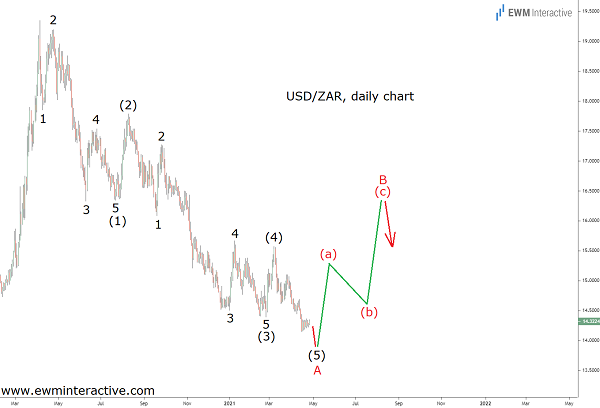 Elliott Wave Correction to Lift USDZAR Higher