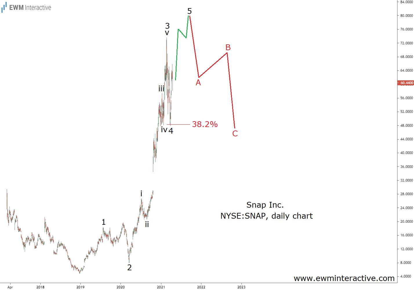 Snap Stock to form a bearish Elliott Wave reversal near $80
