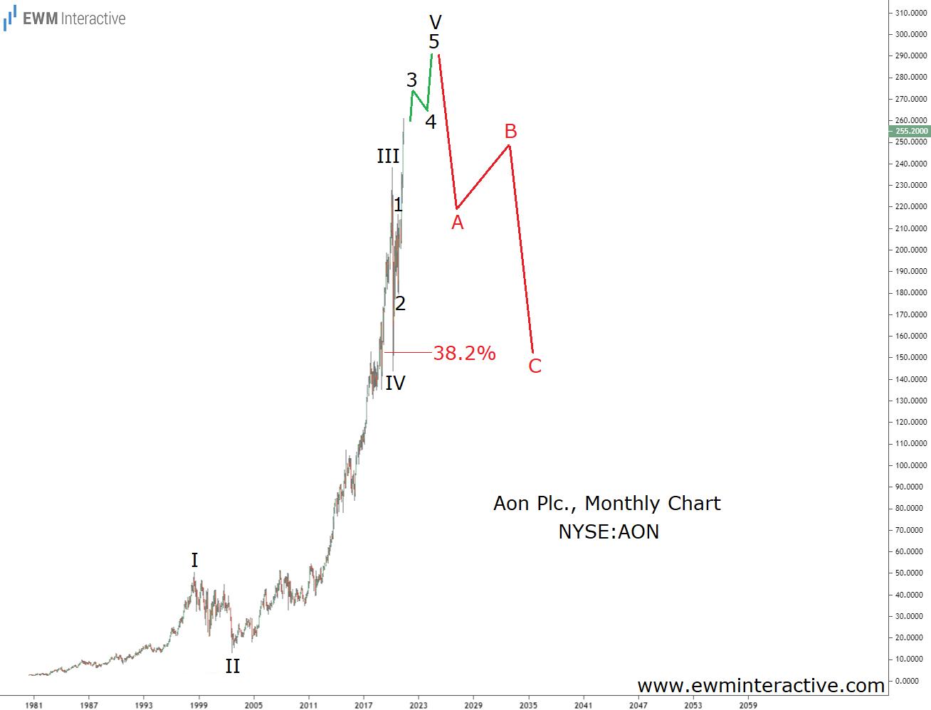 Berkshire 's Aon stock to complete Elliott Wave impulse pattern