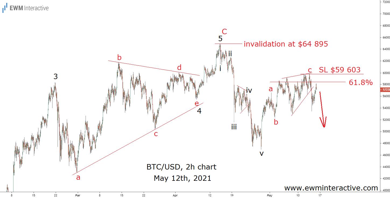 Bitcoin Bearish Elliott Wave Setup Await a Catalyst