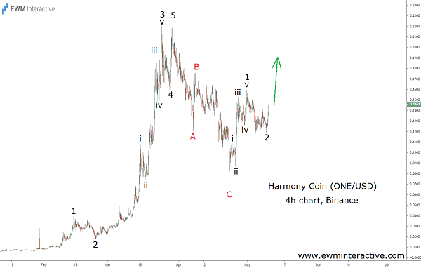harmony crypto coin draws bullish Elliott wave setup